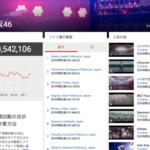 【衝撃】Youtubeの月間再生数がBNK48>AKB48>欅坂46>乃木坂46wwwwwww