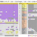 【乃木坂46】各メンの楽曲参加数を見たら…れなち(´;ω;`)