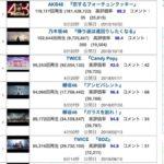 【愕然】紅白後の欅坂MV再生数がほとんど伸びないという異常事態発生・・・