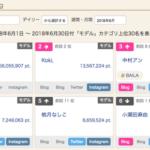 【朗報】モデルプレスのモデルランキング、佐々木琴子が最高pt獲得してたwwwwwww