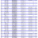 【速報】乃木恋 彼氏イベント、トップ10の内7人が4期生wwwwwww
