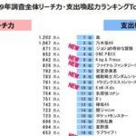 【衝撃】支出喚起力2019、乃木坂が去年から270億の大幅アップで第二位に急上昇キタ━━━(゚∀゚)━━━!!