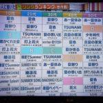 【速報】1000人に聞いた夏ソングランキングの10代、20代に乃木坂曲がランクイン!
