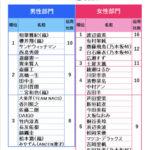 【朗報】白石、飛鳥、与田が女性部門CM起用社数TOP5に・・・!