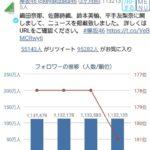 【オワタ】欅坂さん、ついに週単位でフォロワー数が減少するwwwwwww
